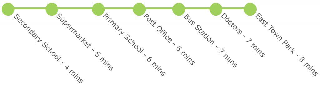 Cycling times from Boyton Place | Boyton Place